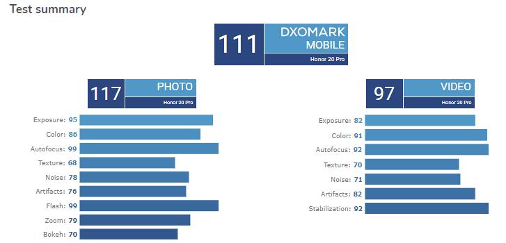 Honor 20 Pro Achieves The Same DxOMark Score As OnePlus 7