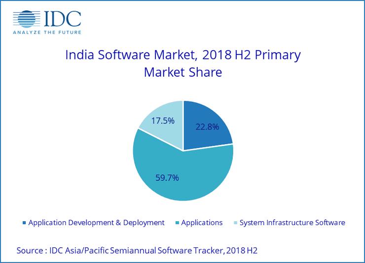 Indian-Software-Market